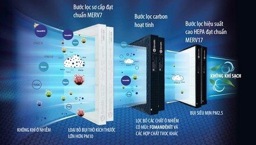 Tính năng nổi bật của máy lọc không khí HItachi EP-A3000