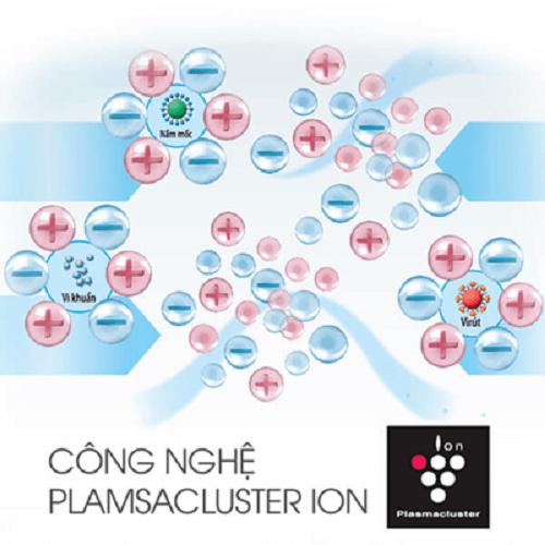 Công nghệ plasmacluser ion lọc sạch không khí