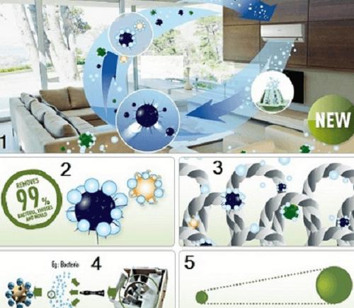 Công nghệ Nanoe máy lọc không khí panasonic F-PXL45A