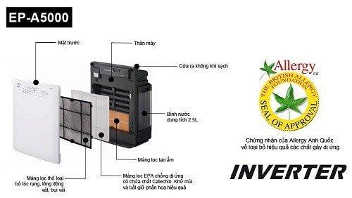 Các chi tiết cấu tạo máy lọc không khí Hitachi EP-A5000