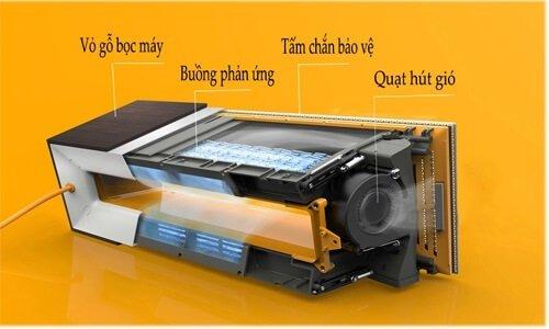 Cấu tạo máy lọc không khí Sharp FP-G50E-W