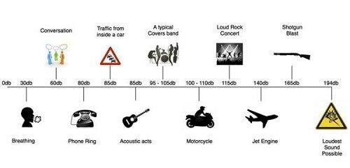 Cách tính cường độ âm thanh