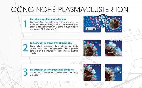 Hệ thống Plasmacluster-ion trong máy lọc không khí Sharp
