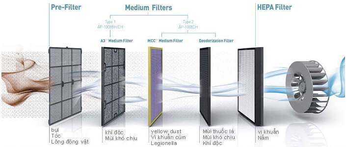 Hệ thống màng lọc của máy lọc không khí