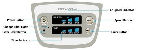 Cách vận hành máy lọc không khí Coway AP-1009CH