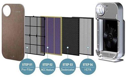Lắp đặt màng lọc MCC/CUSTOM Coway AP-1008DH