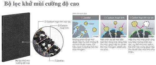Khả năng lọc sạch không khí nhờ Màng lọc Cacbon Hitachi EP-A8000