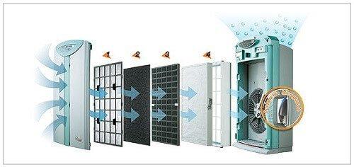 Hệ thống màng lọc trong máy lọc không khí