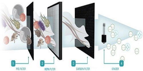 Lợi ích màng lọc Hepa Sharp FP-F40E-W