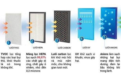 Hệ thống màng lọc tiên tiến trong máy lọc không khí Sharp