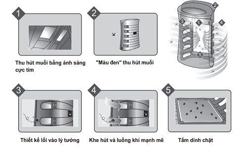 Quy trình bắt muỗi trong máy lọc không khí Sharp