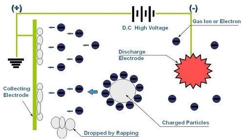 Công nghệ lọc tĩnh điện